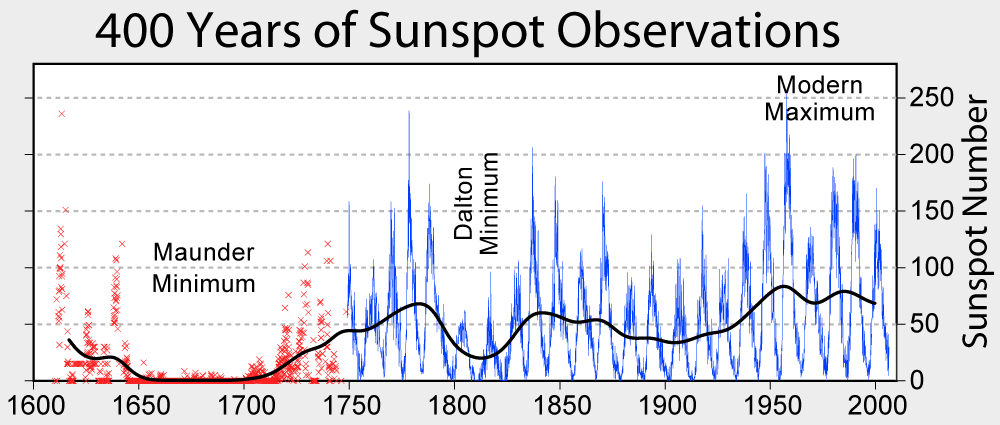 400 Years of Sunspot Observation